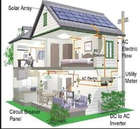 solar power system home 3000w from qualified factory of China