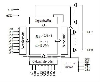 memory integrated circuits - 5V/3.3V 128KX8 CMOS SRAM (Evolutionary Pinout) - Alliance Semiconductor Corporation