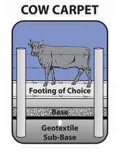 Geotextile applications- Cow Mat