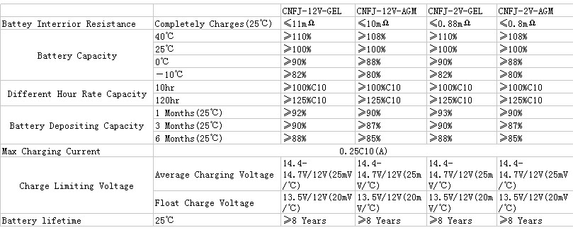 6-CNF(J)-220 12V 220AH Deep Cycle External Solar Power Storage Battery