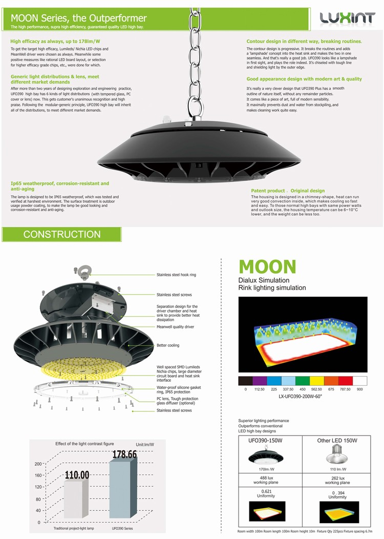IP65 waterproof warehouse ETL DLC SAA Listed 100-277VAC UFO Led Highbay Light 150W 200w