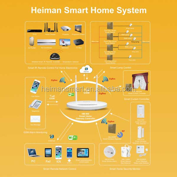 2015 newest Zigbee WIFI control smart home system to remote control home appliance anywhere and anytime