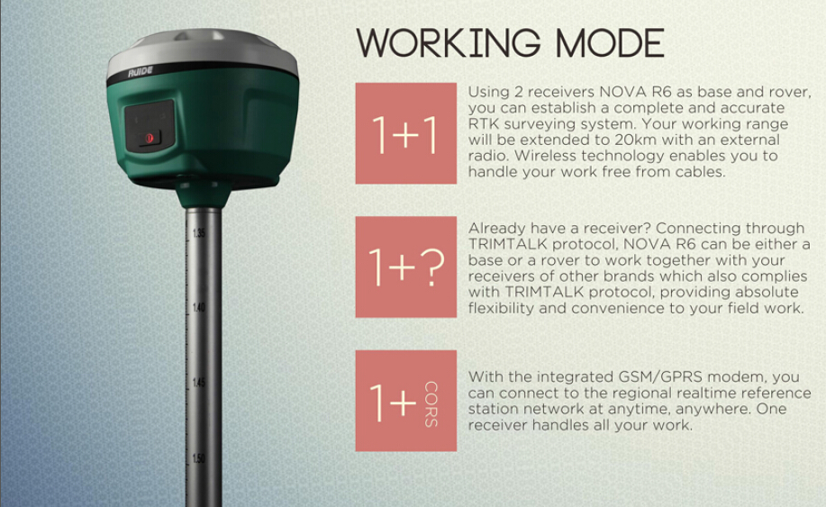 GPS RTK RUIDE Nova R6 BASE AND ROVER GNSS SURVEYING INSTRUMENTS PRICE