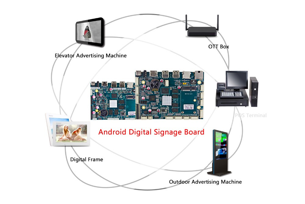 Factory Quad Core Development Board for Android RK3288 Motherboard with SIM Card Slot NFC RFID for Android Developing Projector