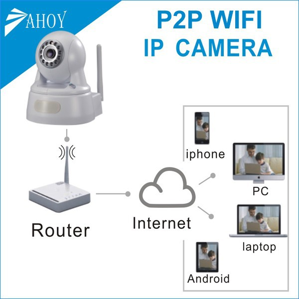 ptz ip wireless camera distributors,android cam,cctv cameras micro for android