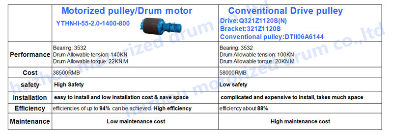 YTH-I motorized belt conveyor roller idler pulley with 3 phase motor