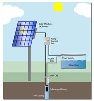 Solar Water Pumps & Solar Energy Systems