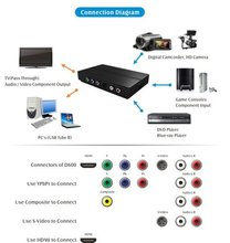 TeVii D600 USB capture box