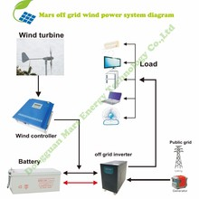 High power 1KW 2KW 3KW wind power generator wind turbine 3 KW 10 KW windmill cost of wind turbin 5KW