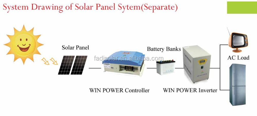 High efficiency 2KW,48V portable solar generator system