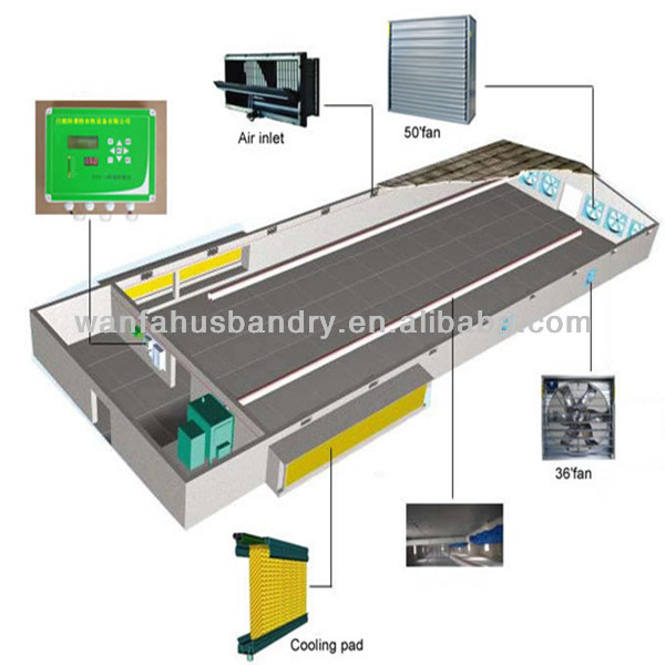 environment controller system for poultry farm