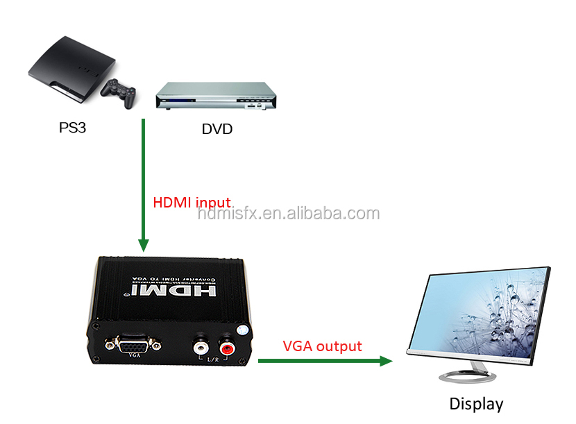 HDMI to VGA RL Audio converter,HDMI to VGA converter box <strong>1080P</strong>