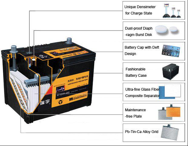 12v 75ah din75 best car battery buy car battery best car battery 12v 75ah best car battery