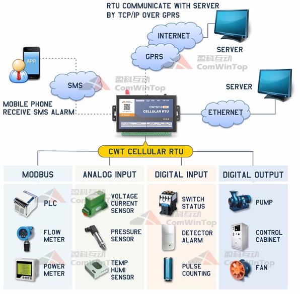 """<h1>CWT5018 gsm sms modbus rtu geçidi, destek 3G/4G</h1>"""" ori-width = """" 596 """" ori-height = """" 585 """" ></p><p></p><p><span style="""