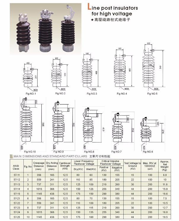 Good Quality ANSI 57-22 Porcelain Insulator