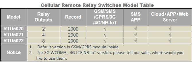GSM/3G/4G LTE 8 Relay Outputs Remote Relay Switch RTU5020~RTU5022
