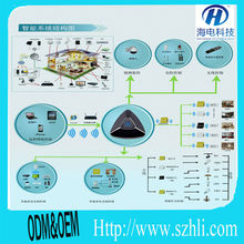 Direct manufacturer~wifi /3G GSM remote control the light/curtain/air conditioner/appliance for the smart home system