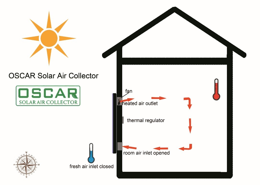 2017 most popular solar air heater fan following meaning in urdu