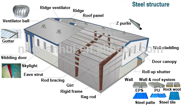 Galvanized Good Insulated Cheap Steel Frame Houses
