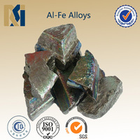 Ferro aluminum properties for Iron and Steelmaking