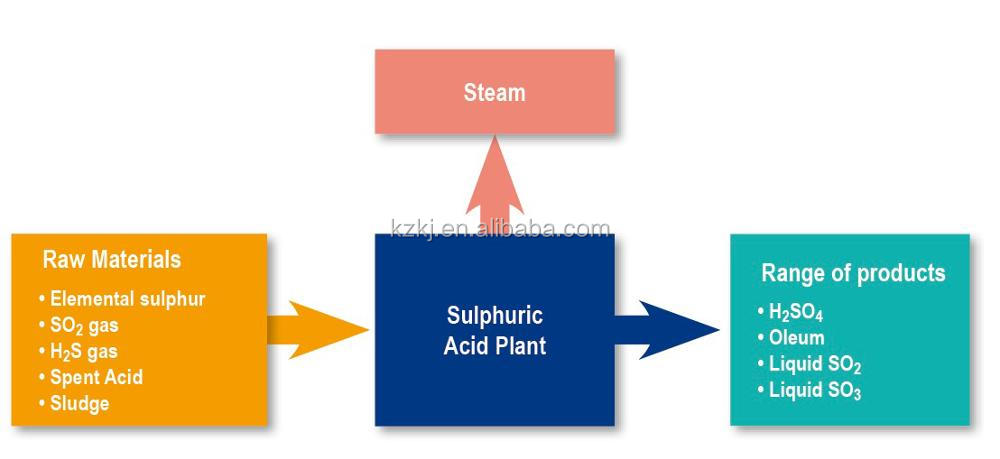 Sulphuric Acid H2SO4 in Bulk