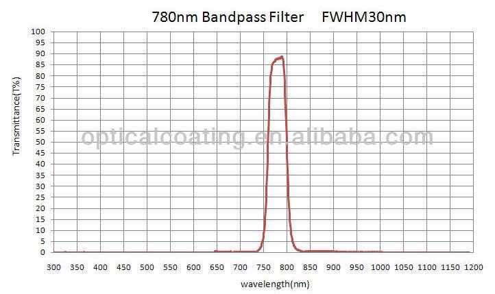 Infrared 780nm Narrow Bandpass Filter for Fluorescence Analyser