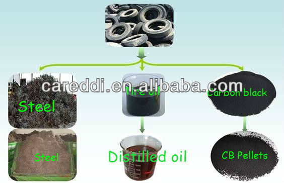 2013 Latest continuous pyrolysis equipment in tire