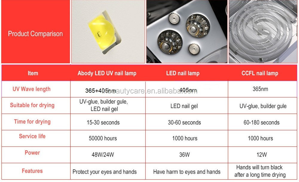 Alibaba Best Gold Supplier SUN5 LED UV Nail lamp Fast Drying Nail Gels 48w LED Nail Light 365+ 405nm