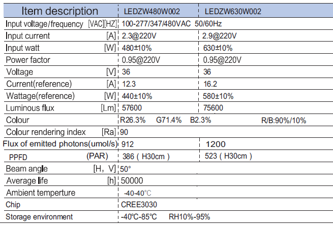 LED full spectrum growing light 480w/630w