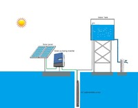 DC/AC solar pumping irrigation system for water deficient area