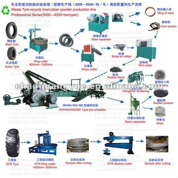 rubber retreading machine /tire recycling line