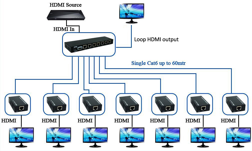 HTS0107 HDMI 3D 1x7 Splitter extender with full 1080P