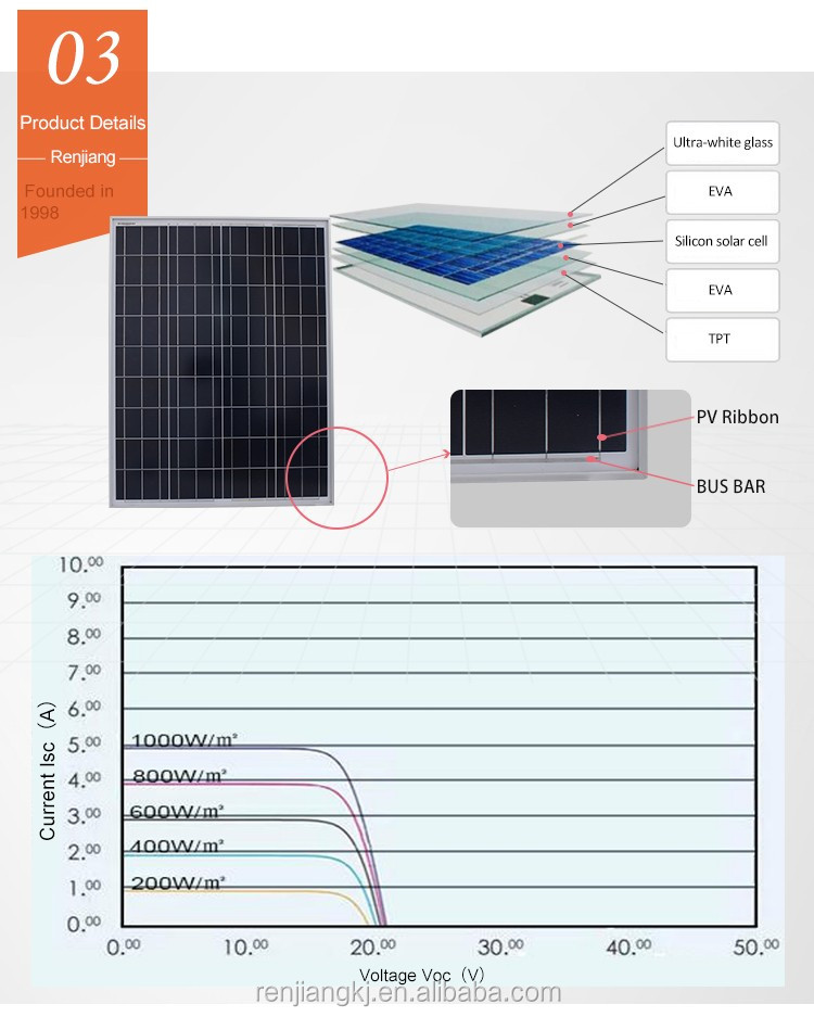 rj usine fabrique en chine fournir 100 watts pliant pingxiang panneau solaire panneau solaire. Black Bedroom Furniture Sets. Home Design Ideas