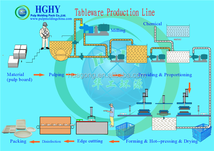 Pulp Molding Tableware Production Line process