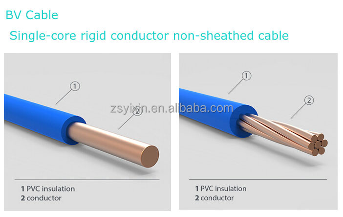 Heating Application and Stranded Conductor Type electric copper ...