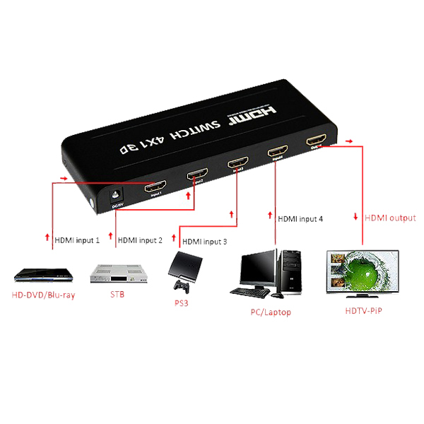 picture in picture(PiP) Audio/Video HDMI 4x1 switchers for home theater systems