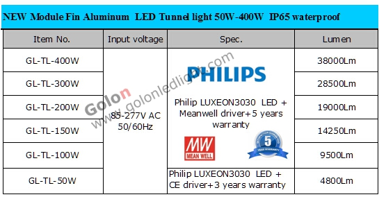 Module led high bay light 200W 150W 100W 400W 300W 50W IP65 gold supplier factory price Shenzhen LED high bay lights