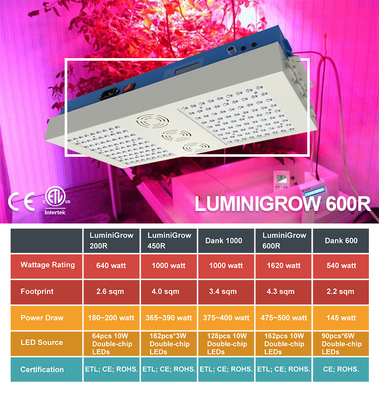 ETL Certificated LuminiGrow 600R 1200 watt led grow lights full spectrum with wifi control