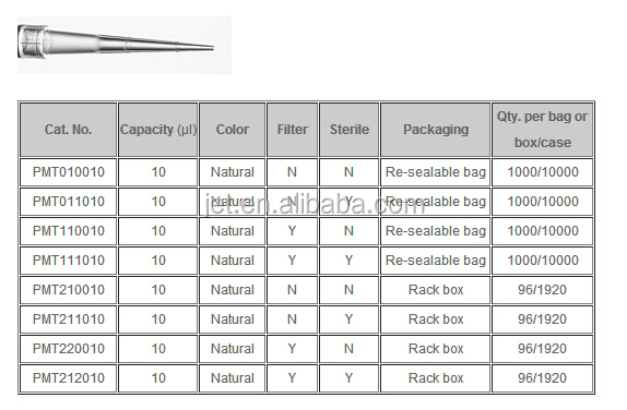 10ul/10ul long/20ul Super Low Retention Pipette Tips