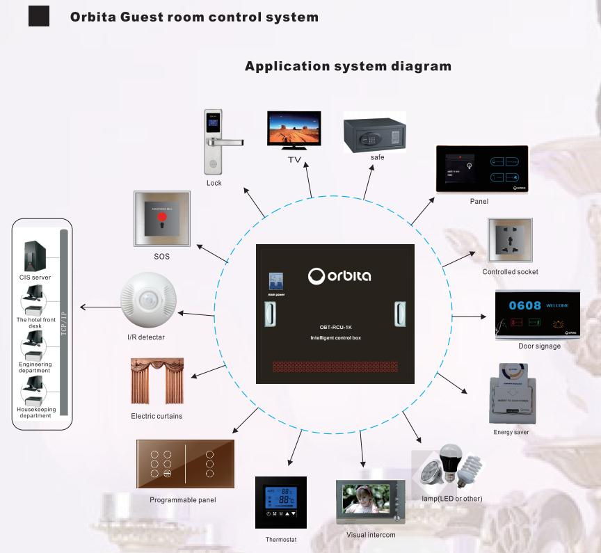 Orbita High Quality Hotel Door Guest Room Smart Management Access Control System