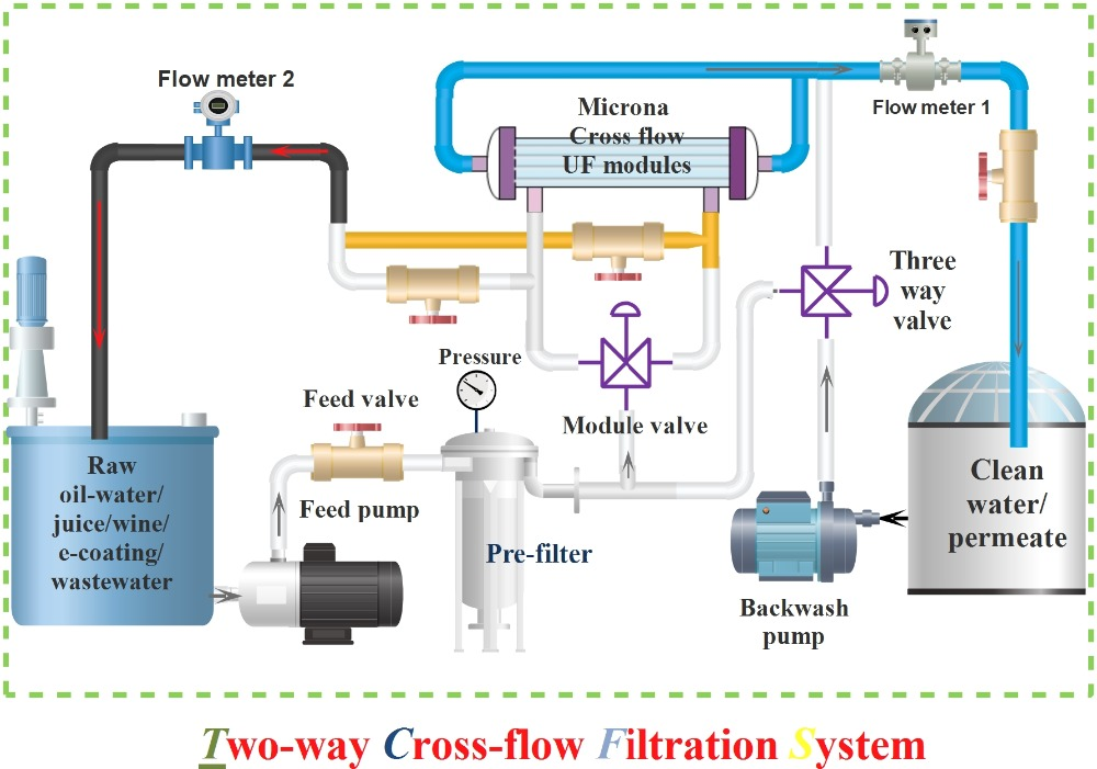 cross flow filter plant   cross