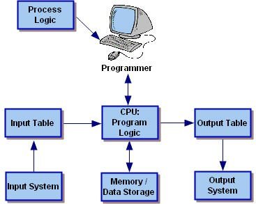 Programmable Logic Controller - Build Your Own Industrial Automation Systems According To your Needs