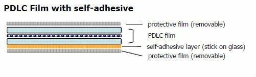 Self-Adhesive PDLC Film