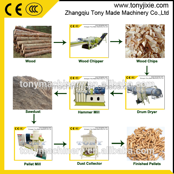 Energy saving 2-2.5 t/h enviromental friendly CE Approved Wood Pellet Production Line