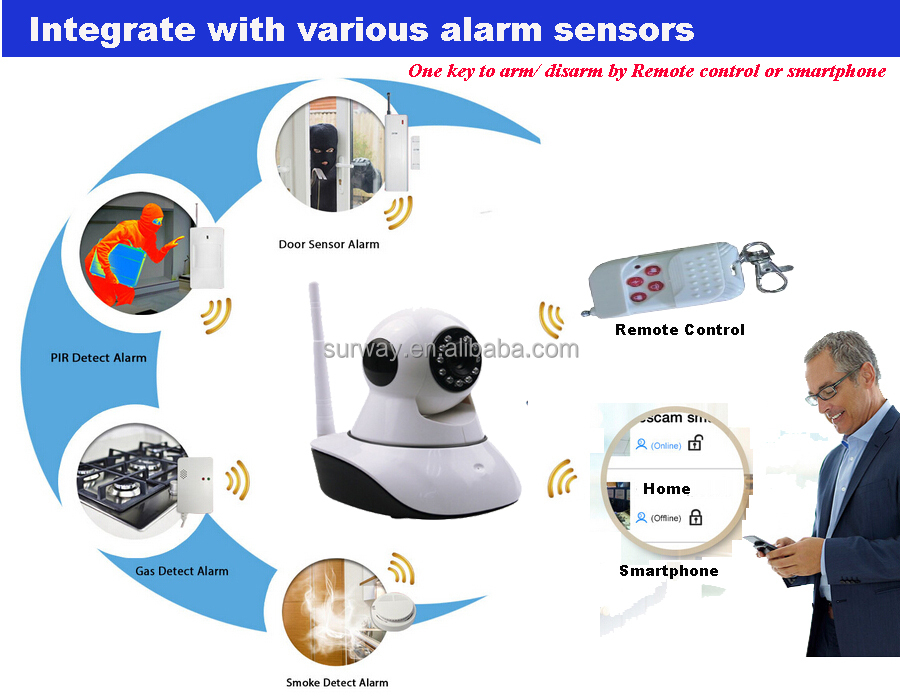 Home Alarm linkage security system 720p ptz megapixel cctv wireless camera with sim card