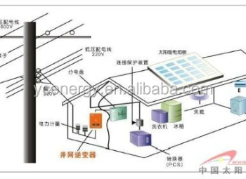 Best selling 1000W on grid solar system