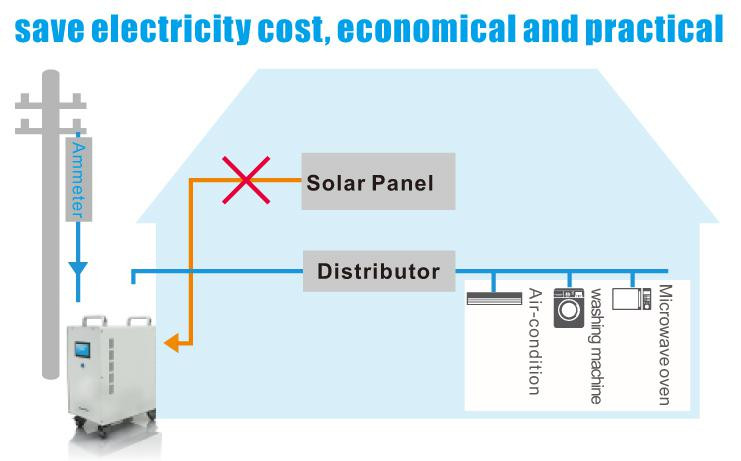 solar power system for home,whole house solar power system,off-grid 1.5kw home solar system
