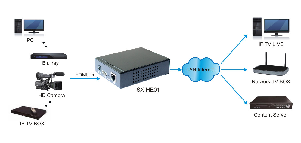SX-HE02 H.265 HD HDMI Encoder for IP TV Support UDP, HTTP, RTSP, RTMP, ONVIF