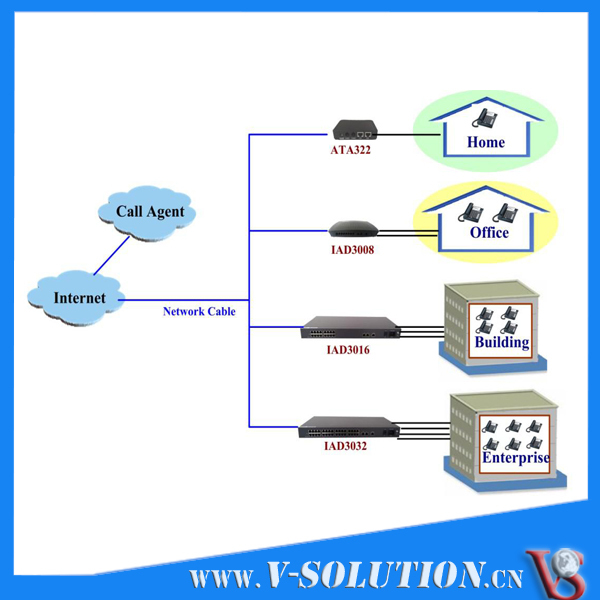 8FXS VoIP Gateway GEPON ONU 8 Port
