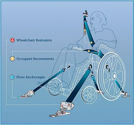 Wheelchair Restraint System Wheelchair Tie Down System for Vehicle